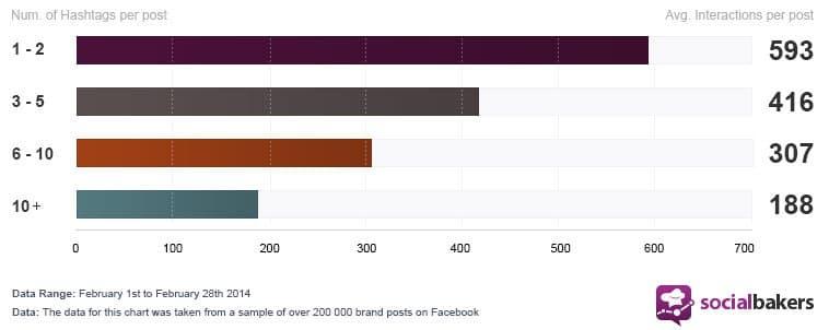socialbaker hashtags facebook
